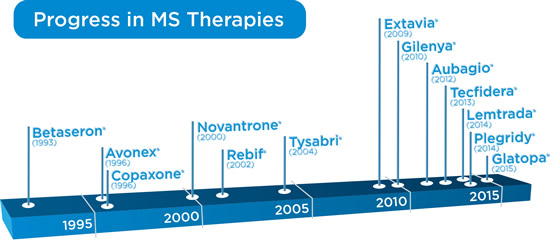 Timeline showing dates of different drug arrivals for MS Therapies