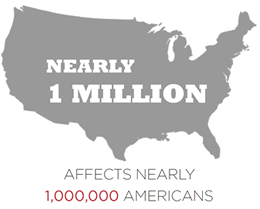 Nearly 1 million American have type 1 diabetes