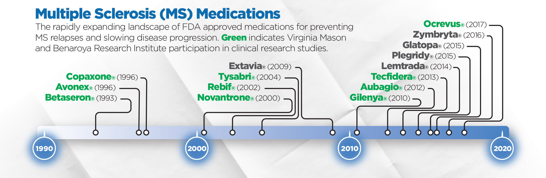 This graph shows the rapidly expanding landscape of FDA-approved medications for preventing MS relapses and slowing disease progression. Green indicates Virginia Mason and Benaroya Research Institute participation in clinical research studies.